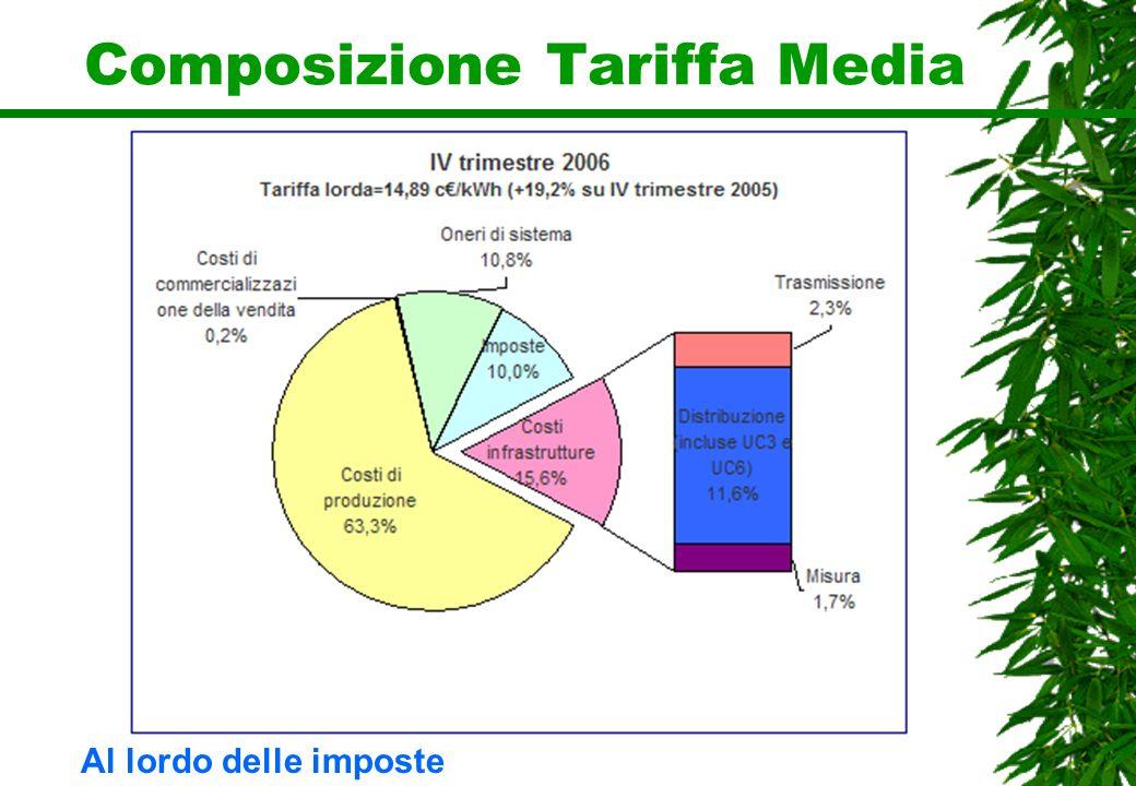 Composizione Tariffa Media Al lordo delle imposte