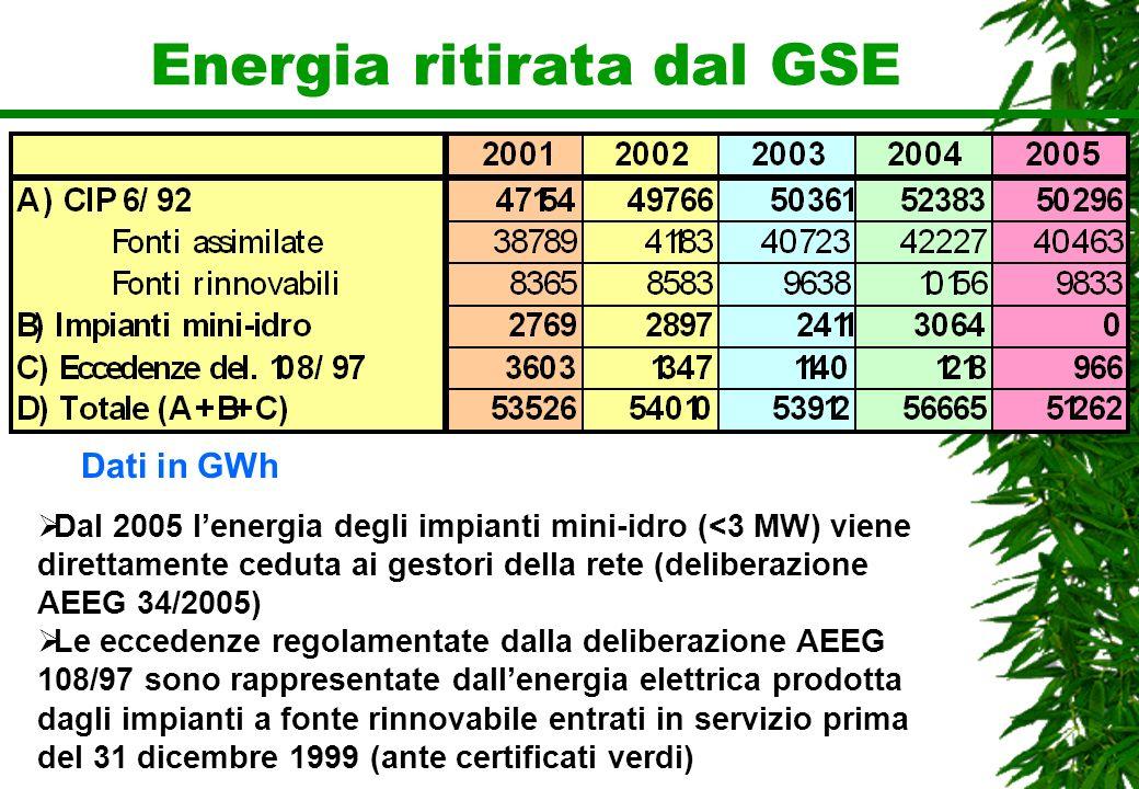 Energia ritirata dal GSE Dal 2005 lenergia degli impianti mini-idro (<3 MW) viene direttamente ceduta ai gestori della rete (deliberazione AEEG 34/200