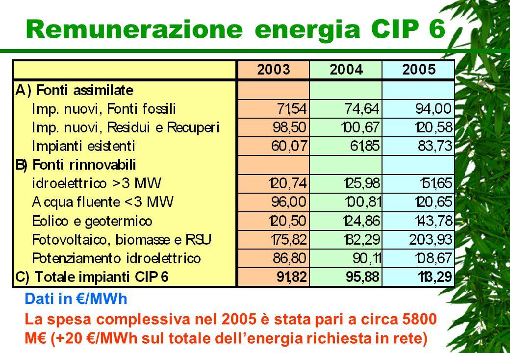Remunerazione energia CIP 6 Dati in /MWh La spesa complessiva nel 2005 è stata pari a circa 5800 M (+20 /MWh sul totale dellenergia richiesta in rete)