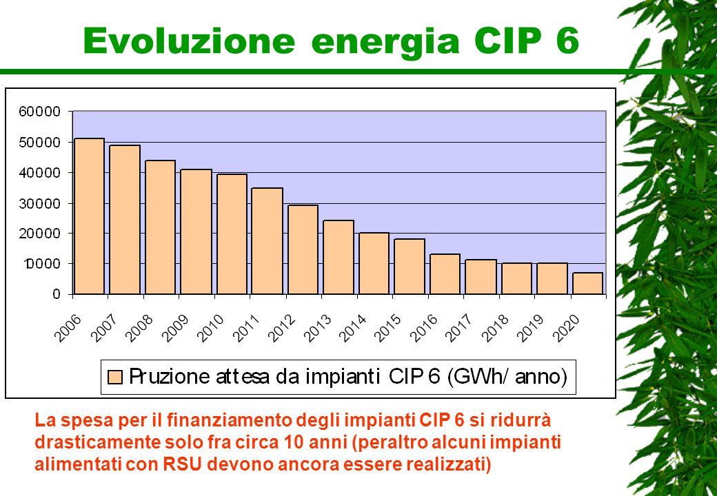 Evoluzione energia CIP 6 La spesa per il finanziamento degli impianti CIP 6 si ridurrà drasticamente solo fra circa 10 anni (peraltro alcuni impianti