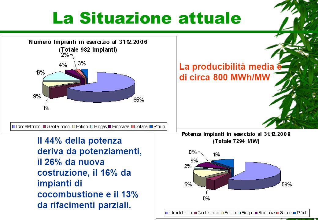 La Situazione attuale La producibilità media è di circa 800 MWh/MW Il 44% della potenza deriva da potenziamenti, il 26% da nuova costruzione, il 16% d