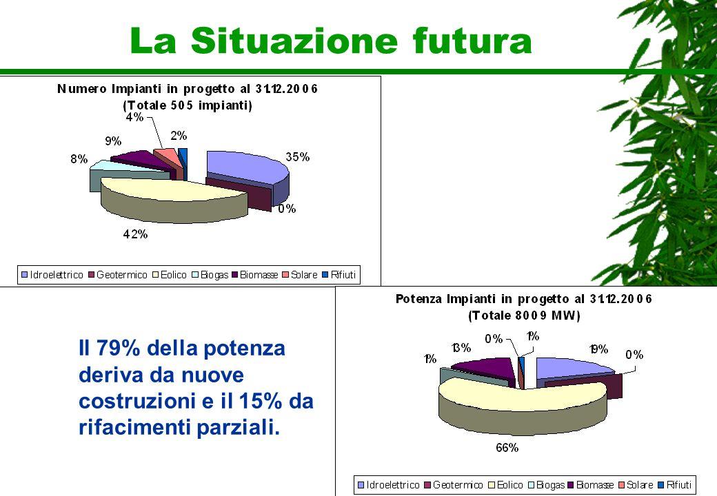 La Situazione futura Il 79% della potenza deriva da nuove costruzioni e il 15% da rifacimenti parziali.