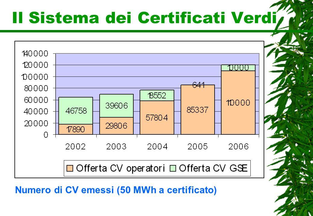 Il Sistema dei Certificati Verdi Numero di CV emessi (50 MWh a certificato)
