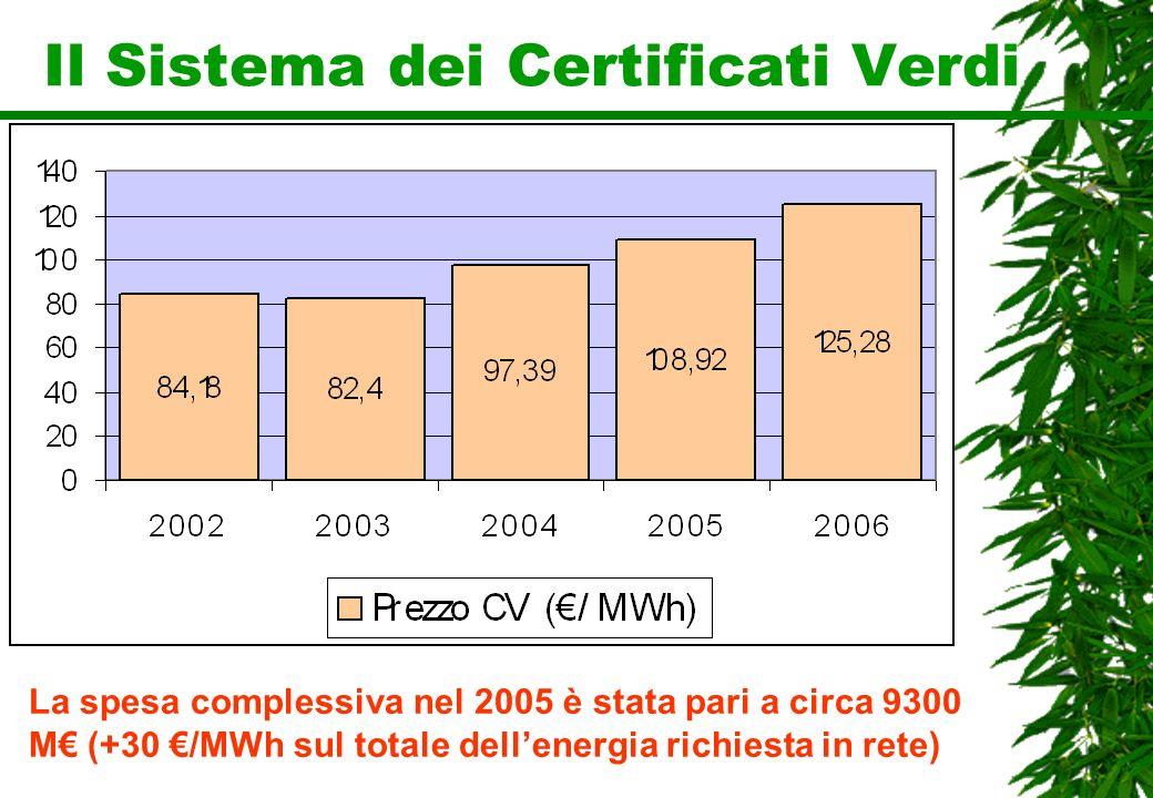 Il Sistema dei Certificati Verdi La spesa complessiva nel 2005 è stata pari a circa 9300 M (+30 /MWh sul totale dellenergia richiesta in rete)