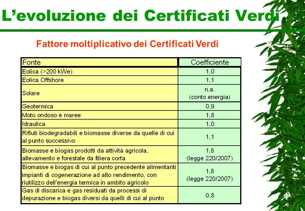 Levoluzione dei Certificati Verdi Fattore moltiplicativo dei Certificati Verdi