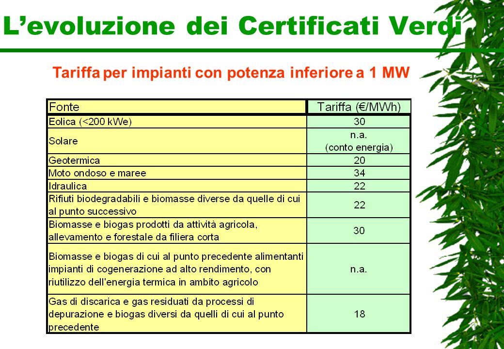 Levoluzione dei Certificati Verdi Tariffa per impianti con potenza inferiore a 1 MW