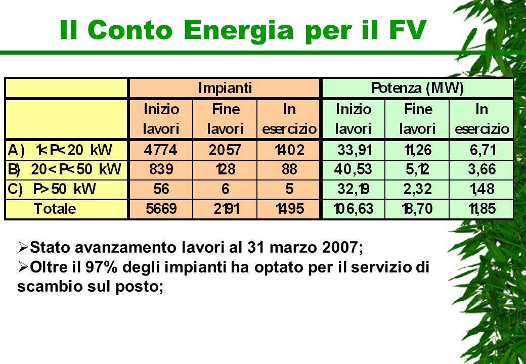 Il Conto Energia per il FV Stato avanzamento lavori al 31 marzo 2007; Oltre il 97% degli impianti ha optato per il servizio di scambio sul posto;