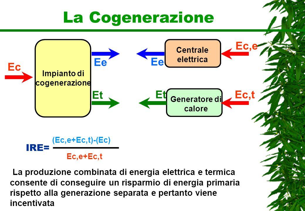 La Cogenerazione IRE= (Ec,e+Ec,t)-(Ec) Ec,e+Ec,t Centrale elettrica Ec Impianto di cogenerazione Ee Et Ee Et Generatore di calore Ec,t Ec,e La produzi