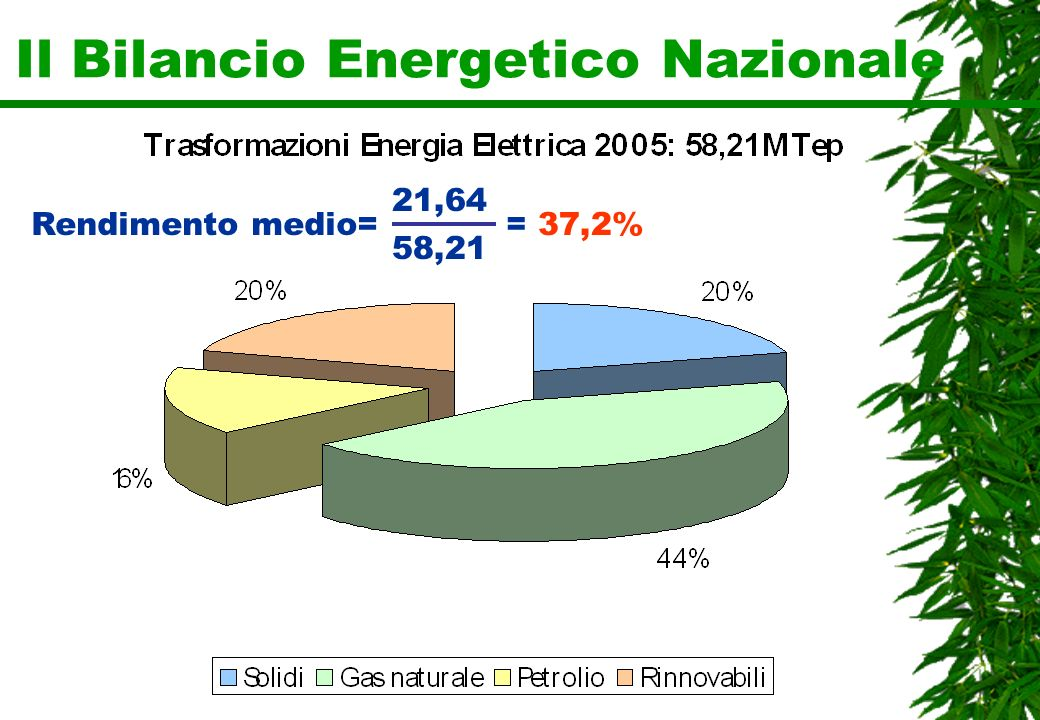Rendimento medio= 21,64 58,21 = 37,2%