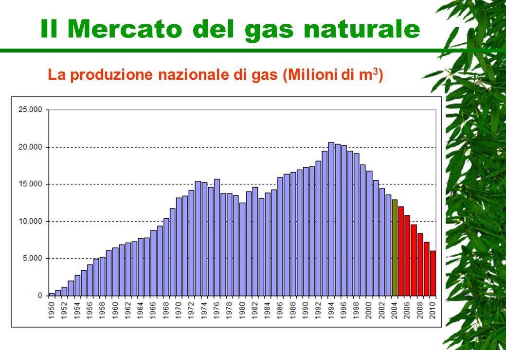 Il Mercato del gas naturale La produzione nazionale di gas (Milioni di m 3 )