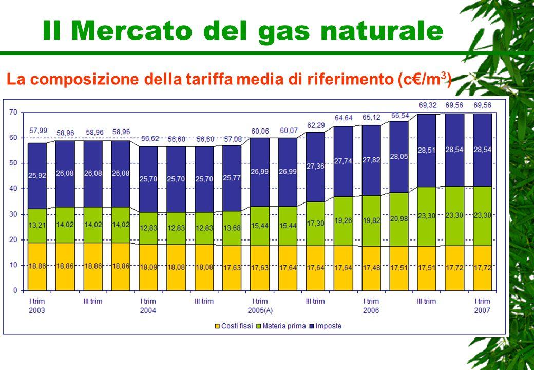 Il Mercato del gas naturale La composizione della tariffa media di riferimento (c/m 3 )