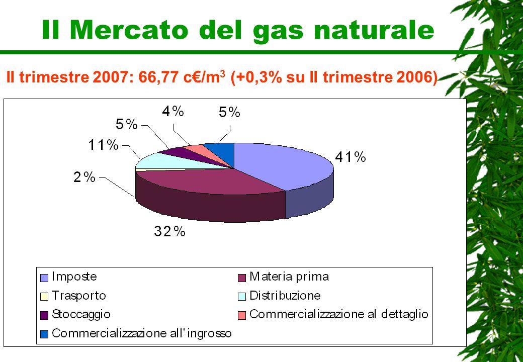 Il Mercato del gas naturale II trimestre 2007: 66,77 c/m 3 (+0,3% su II trimestre 2006)