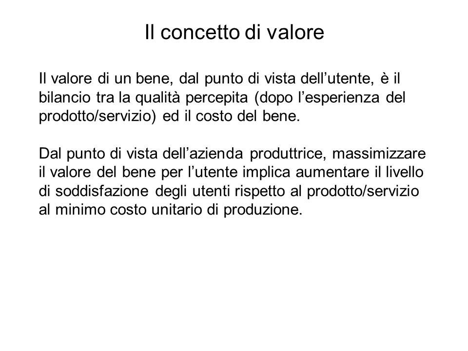 Il concetto di valore Il valore di un bene, dal punto di vista dellutente, è il bilancio tra la qualità percepita (dopo lesperienza del prodotto/servi