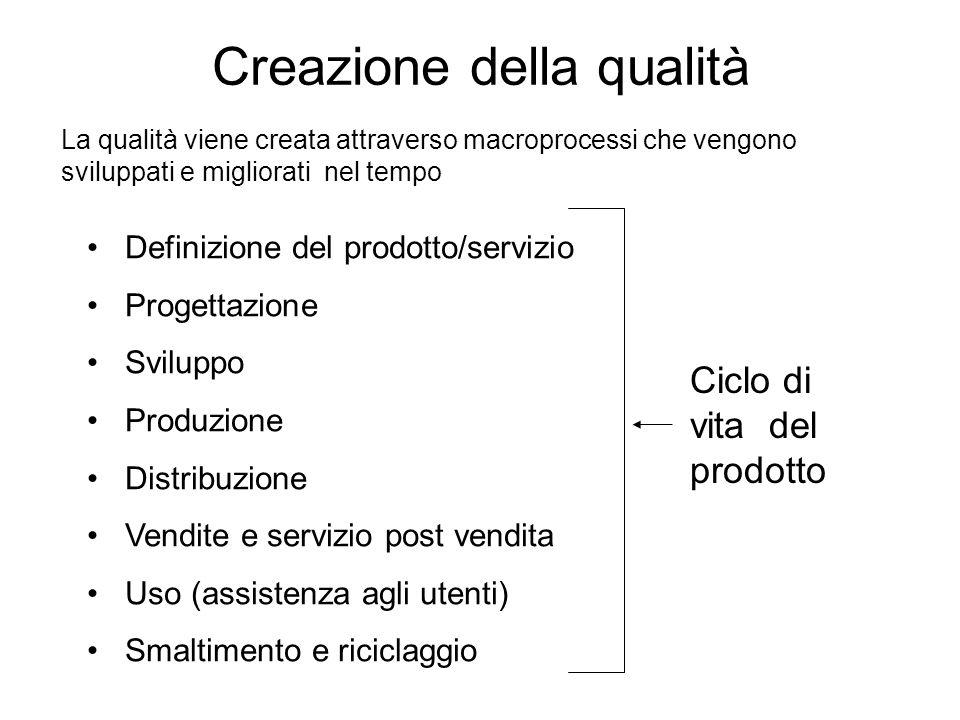 Creazione della qualità La qualità viene creata attraverso macroprocessi che vengono sviluppati e migliorati nel tempo Definizione del prodotto/serviz