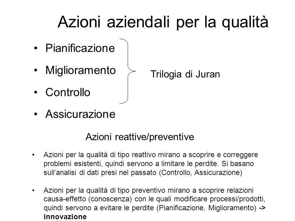 Azioni aziendali per la qualità Pianificazione Miglioramento Controllo Assicurazione Trilogia di Juran Azioni per la qualità di tipo reattivo mirano a