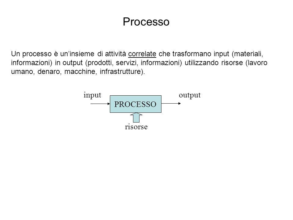 Processo Un processo è uninsieme di attività correlate che trasformano input (materiali, informazioni) in output (prodotti, servizi, informazioni) uti