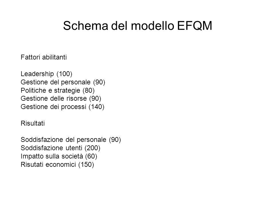 Schema del modello EFQM Fattori abilitanti Leadership (100) Gestione del personale (90) Politiche e strategie (80) Gestione delle risorse (90) Gestion