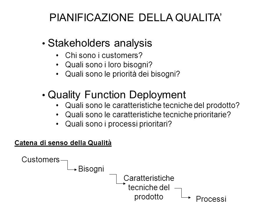 PIANIFICAZIONE DELLA QUALITA Stakeholders analysis Chi sono i customers? Quali sono i loro bisogni? Quali sono le priorità dei bisogni? Quality Functi