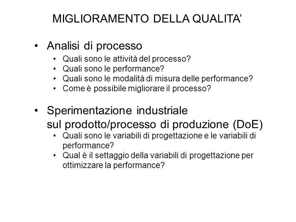 MIGLIORAMENTO DELLA QUALITA Analisi di processo Quali sono le attività del processo? Quali sono le performance? Quali sono le modalità di misura delle