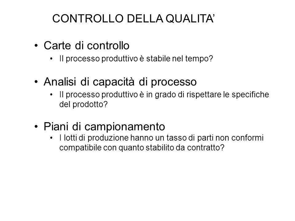 CONTROLLO DELLA QUALITA Carte di controllo Il processo produttivo è stabile nel tempo? Analisi di capacità di processo Il processo produttivo è in gra