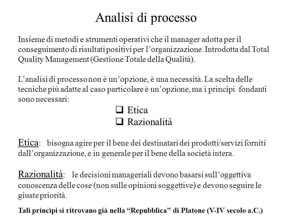 Analisi di processo Insieme di metodi e strumenti operativi che il manager adotta per il conseguimento di risultati positivi per lorganizzazione. Intr