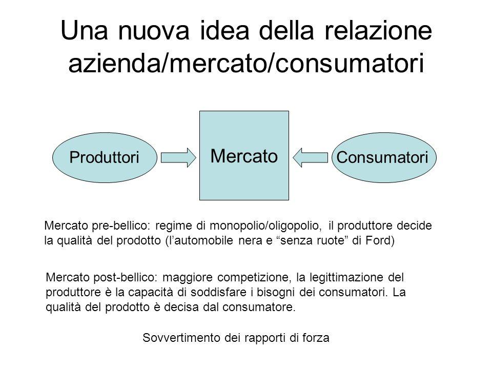 Una nuova idea della relazione azienda/mercato/consumatori ProduttoriConsumatori Mercato Mercato pre-bellico: regime di monopolio/oligopolio, il produ