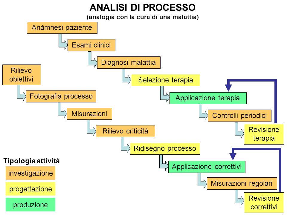 ANALISI DI PROCESSO (analogia con la cura di una malattia) investigazione Tipologia attività progettazione produzione Anàmnesi paziente Esami clinici