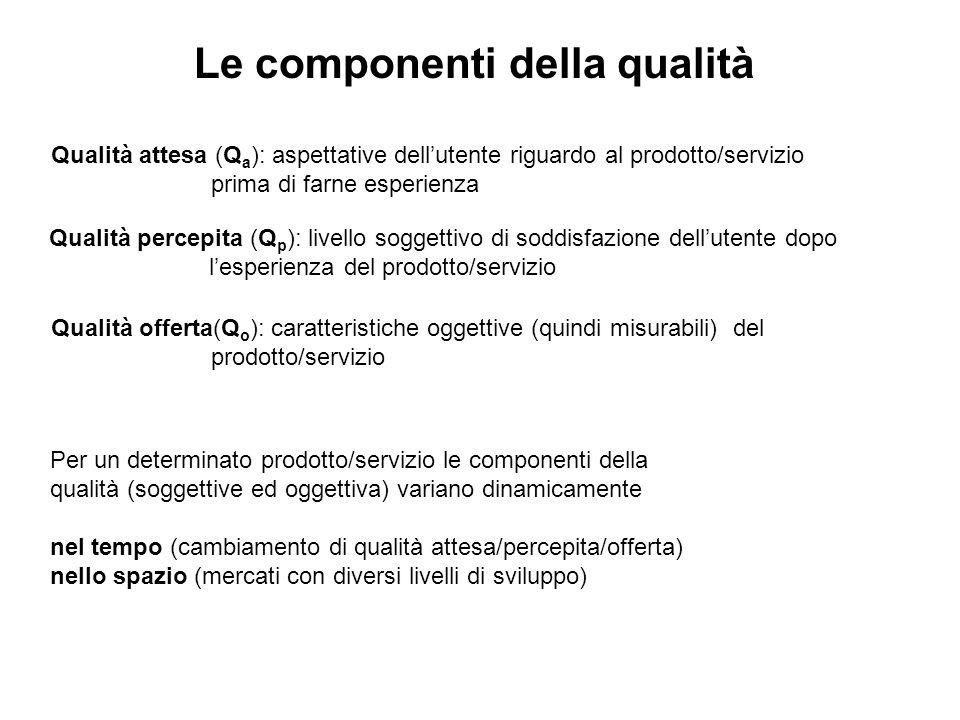Le componenti della qualità Qualità attesa (Q a ): aspettative dellutente riguardo al prodotto/servizio prima di farne esperienza Qualità percepita (Q