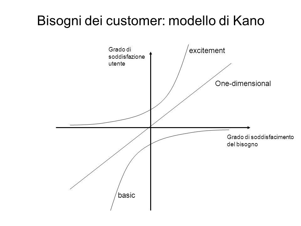 Bisogni dei customer: modello di Kano Grado di soddisfacimento del bisogno Grado di soddisfazione utente basic One-dimensional excitement