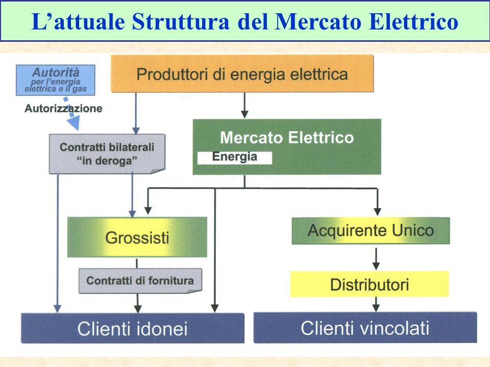 Lattuale Struttura del Mercato Elettrico