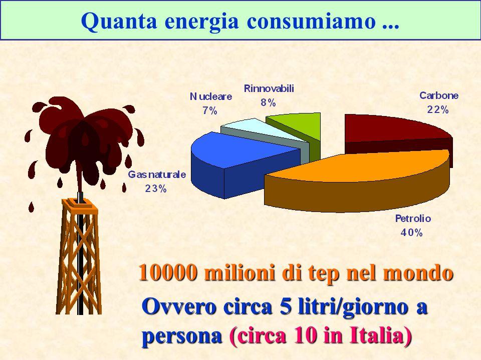 Quanta energia consumiamo... 10000 milioni di tep nel mondo Ovvero circa 5 litri/giorno a persona (circa 10 in Italia)