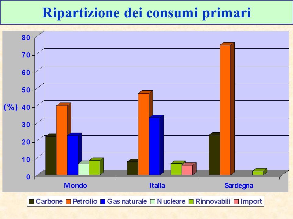 Ripartizione dei consumi primari