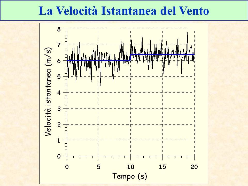 La Velocità Istantanea del Vento