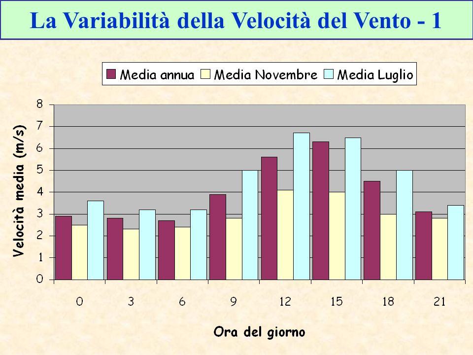 La Variabilità della Velocità del Vento - 1
