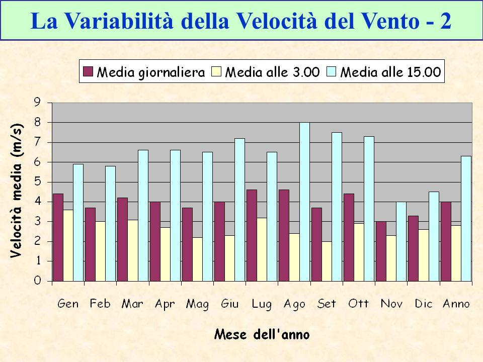La Variabilità della Velocità del Vento - 2
