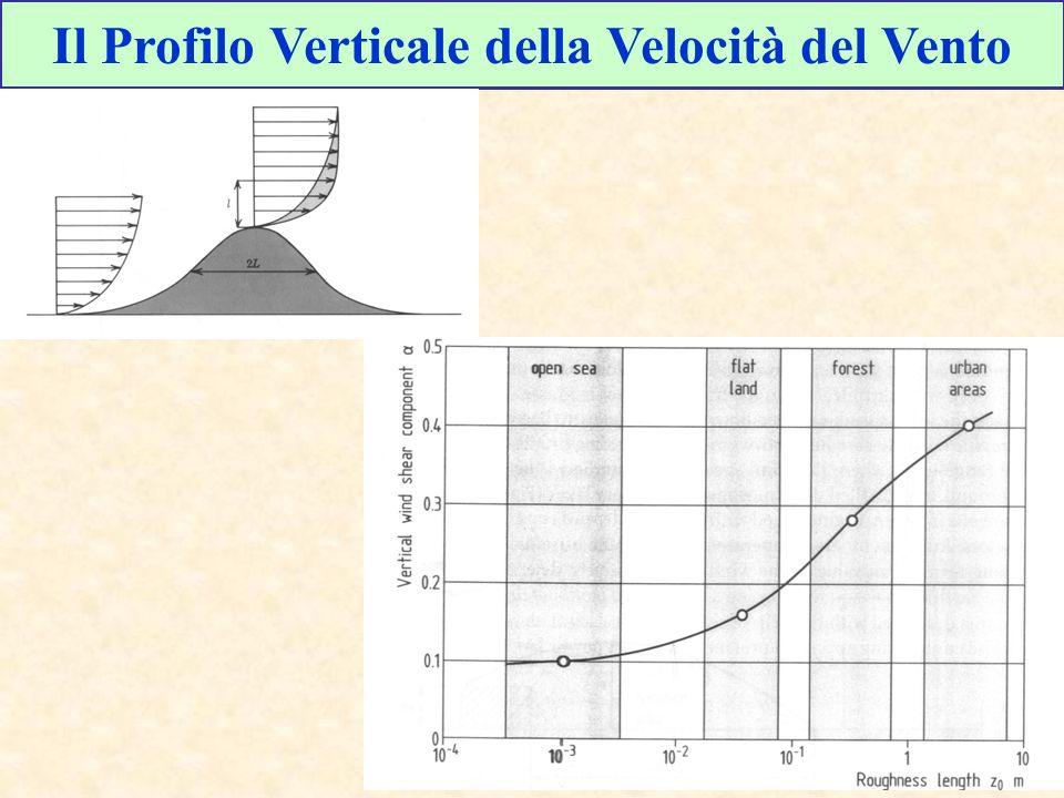 Il Profilo Verticale della Velocità del Vento