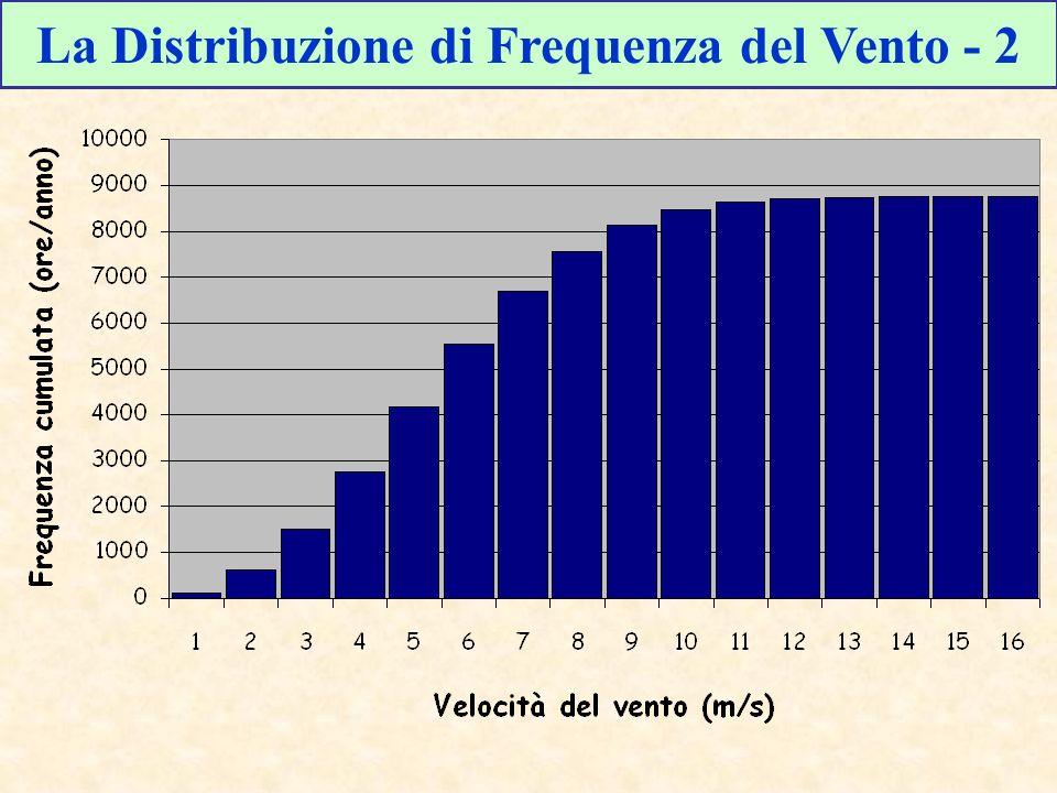 La Distribuzione di Frequenza del Vento - 2