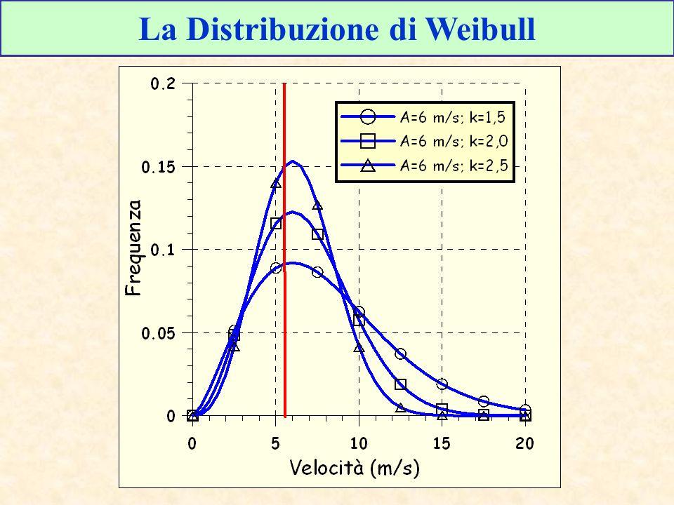 La Distribuzione di Weibull