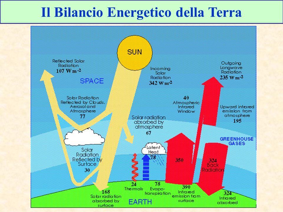 Il Bilancio Energetico della Terra