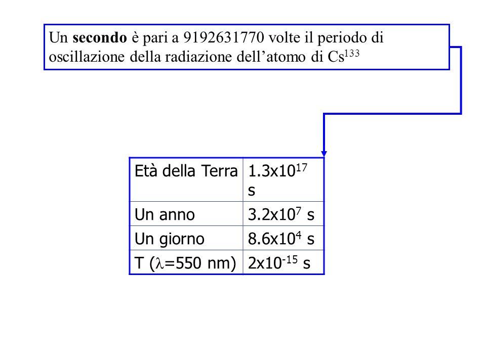Un secondo è pari a 9192631770 volte il periodo di oscillazione della radiazione dellatomo di Cs 133 Età della Terra1.3x10 17 s Un anno3.2x10 7 s Un g