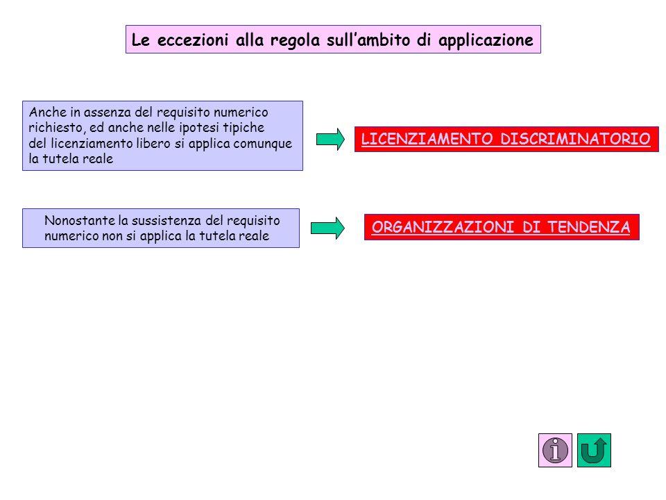 Le eccezioni alla regola sullambito di applicazione Anche in assenza del requisito numerico richiesto, ed anche nelle ipotesi tipiche del licenziament
