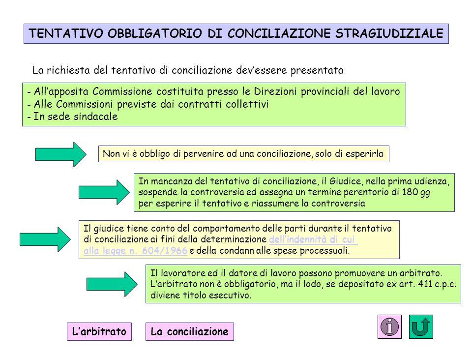 TENTATIVO OBBLIGATORIO DI CONCILIAZIONE STRAGIUDIZIALE La richiesta del tentativo di conciliazione devessere presentata - Allapposita Commissione cost