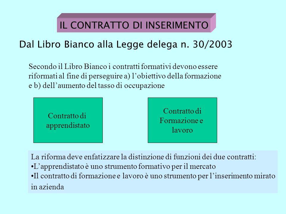 IL CONTRATTO DI INSERIMENTO Dal Libro Bianco alla Legge delega n.