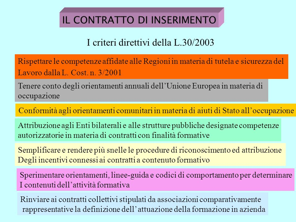 IL CONTRATTO DI INSERIMENTO I criteri direttivi della L.30/2003 Rispettare le competenze affidate alle Regioni in materia di tutela e sicurezza del Lavoro dalla L.