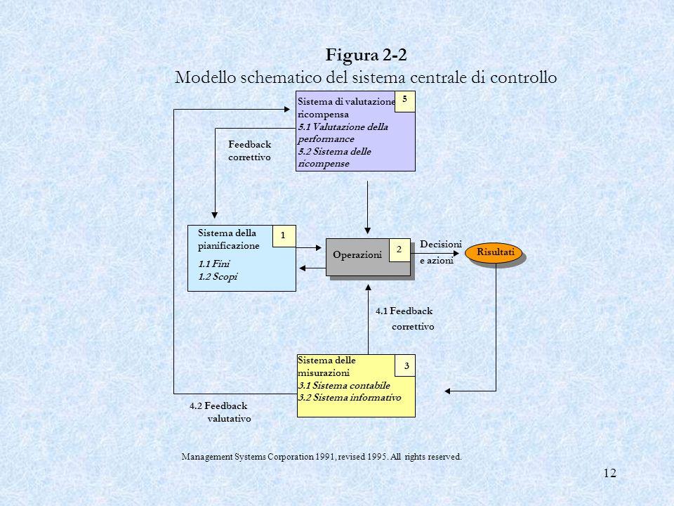 12 Risultati Operazioni 2 4.1 Feedback correttivo Sistema delle misurazioni 3.1 Sistema contabile 3.2 Sistema informativo 3 Decisioni e azioni Sistema