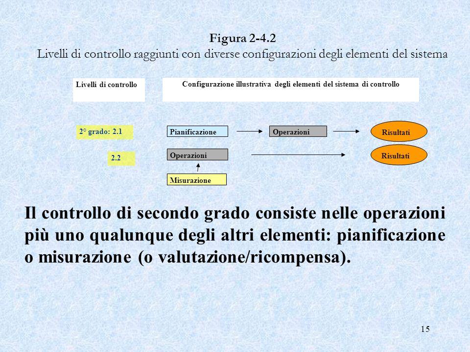15 Misurazione PianificazioneOperazioni Risultati Operazioni Risultati 2° grado: 2.1 2.2 Figura 2 4.2 Livelli di controllo raggiunti con diverse confi