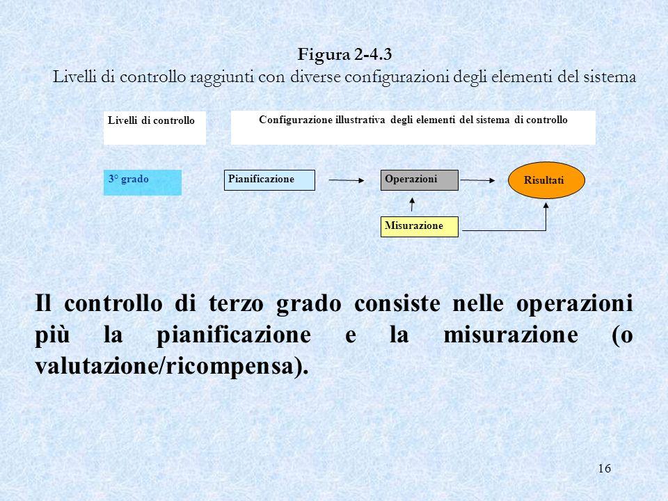 16 Figura 2 4.3 Livelli di controllo raggiunti con diverse configurazioni degli elementi del sistema PianificazioneOperazioni Risultati Misurazione 3°