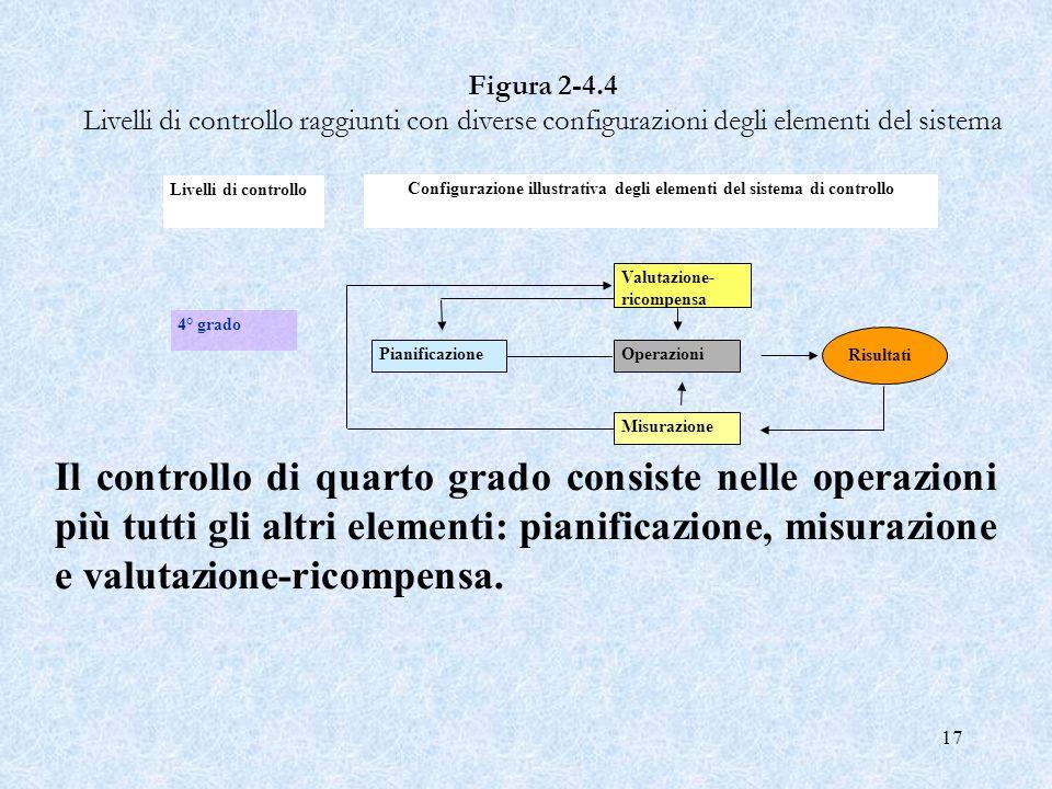 17 Figura 2 4.4 Livelli di controllo raggiunti con diverse configurazioni degli elementi del sistema PianificazioneOperazioni Risultati Misurazione Va