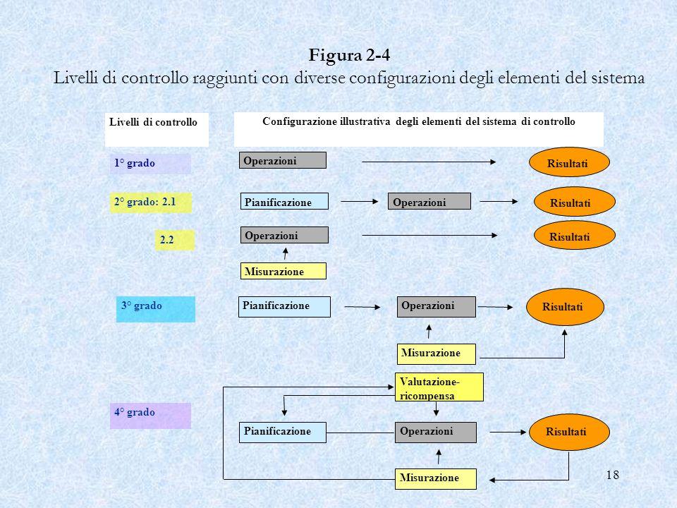 18 Figura 2 4 Livelli di controllo raggiunti con diverse configurazioni degli elementi del sistema Livelli di controllo Configurazione illustrativa de