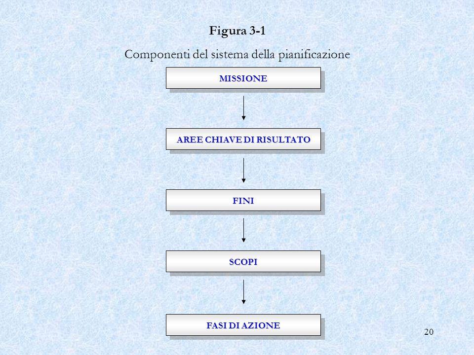 20MISSIONEMISSIONE AREE CHIAVE DI RISULTATO FINIFINI SCOPISCOPI FASI DI AZIONE Figura 3 1 Componenti del sistema della pianificazione